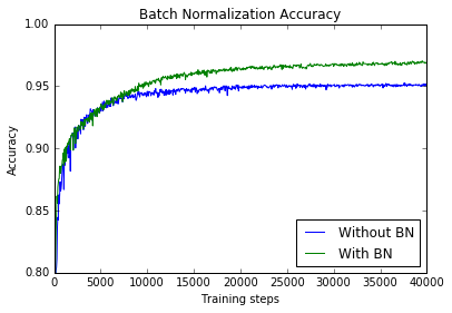 Effect of batch normalization on training