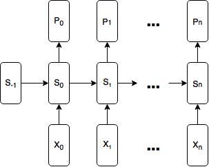 Diagram of Basic RNN