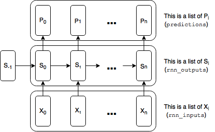 Diagram of Basic RNN - Labeled
