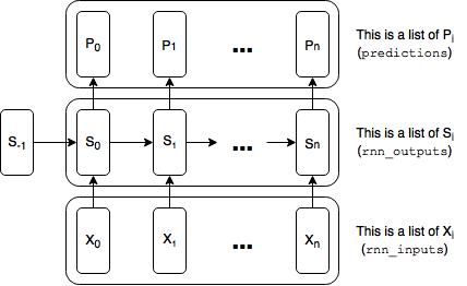 Diagram of Basic RNN - Labeled