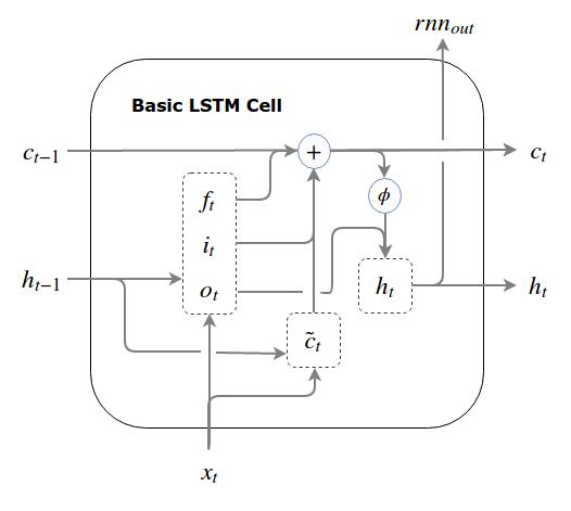 Basic LSTM Cell