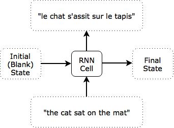 Translation using sentence-based time step