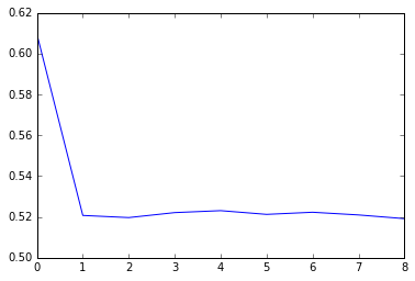 RNN Output, num_steps = 5