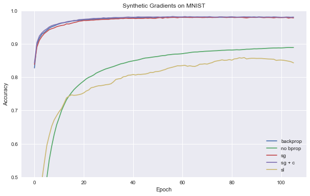 Synthetic Gradients with Tensorflow - R2RT
